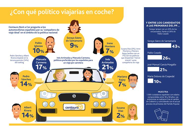 ¿Con qué político viajarías en coche? Centauro