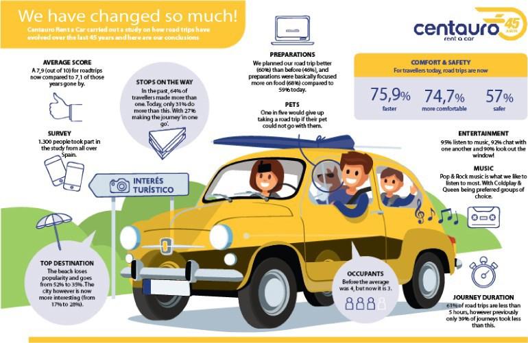 Estudio sobre la evolución de los viajes por carretera en los últimos 45 años