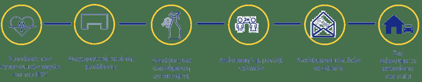 Νέο πρωτόκολλο καθαρισμού Centauro
