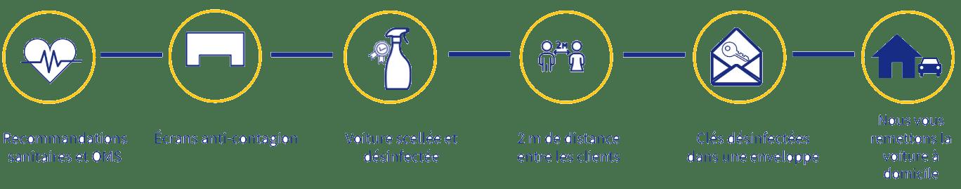 Nouveau protocole de nettoyage Centauro