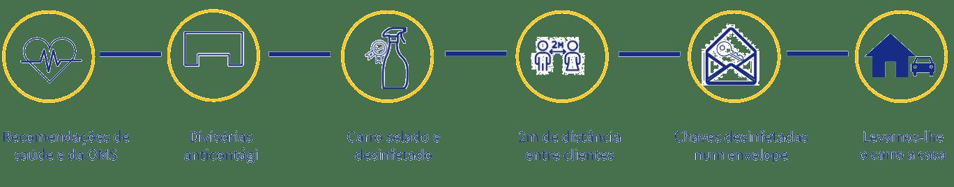 Novo protocolo de limpeza da Centauro